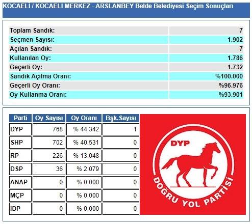 1989 Kocaeli-İzmit-Arslanbey Belde Belediye Seçim sonuçları