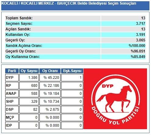 1989 Kocaeli-İzmit-Bahçecik Belde Belediye Seçim sonuçları