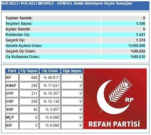 1989 Kocaeli-İzmit-Döngel Belde Belediye Seçim sonuçları