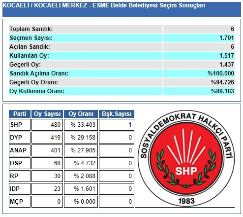 1989 Kocaeli-İzmit-Eşme Belde Belediye Seçim sonuçları