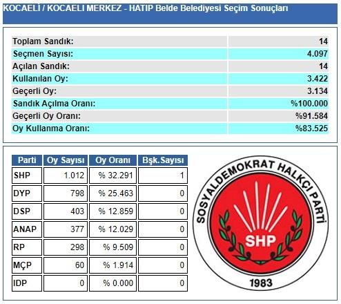 1989 Kocaeli-İzmit-Hatip Belde Belediye Seçim sonuçları