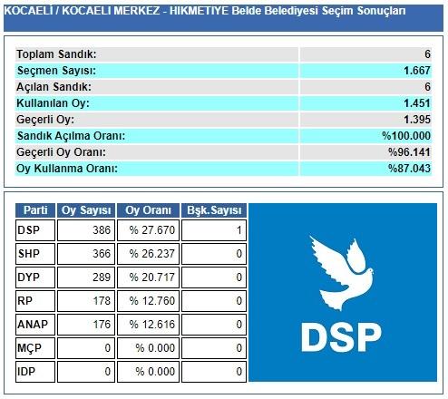 1989 Kocaeli-İzmit-Hikmetiye Belde Belediye Seçim sonuçları