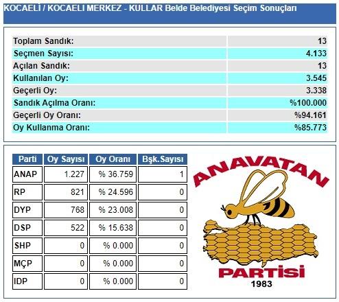 1989 Kocaeli-İzmit-Kullar Belde Belediye Seçim sonuçları