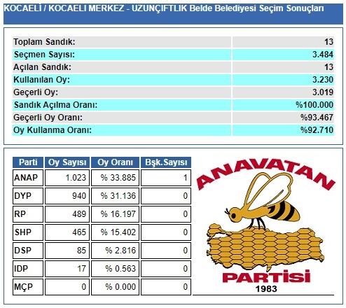 1989 Kocaeli-İzmit-Uzunçiftlik Belde Belediye Seçim sonuçları