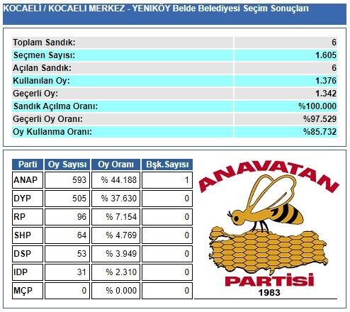 1989 Kocaeli-İzmit-Yeniköy Belde Belediye Seçim sonuçları