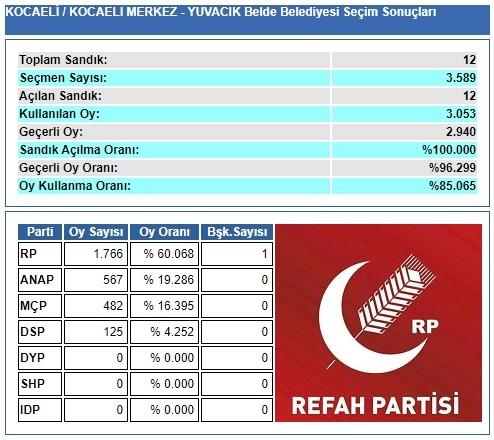 1989 Kocaeli-İzmit-Yuvacık Belde Belediye Seçim sonuçları