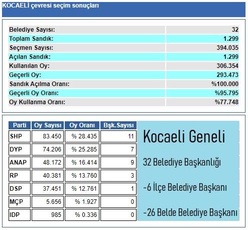 1989 Kocaeli Belediye seçim sonuçları