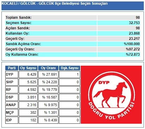 1989 Kocaeli-Gölcük Belediye Seçim sonuçları