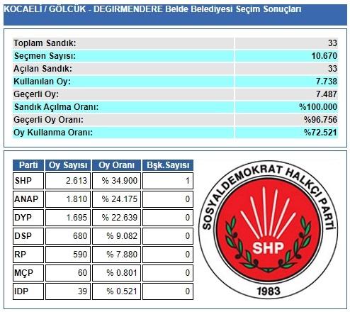 1989 Kocaeli-Gölcük-Değirmendere Belde Belediye Seçim sonuçları