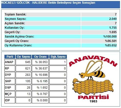 1989 Kocaeli-Gölcük-Halıdere Belde Belediye Seçim sonuçları