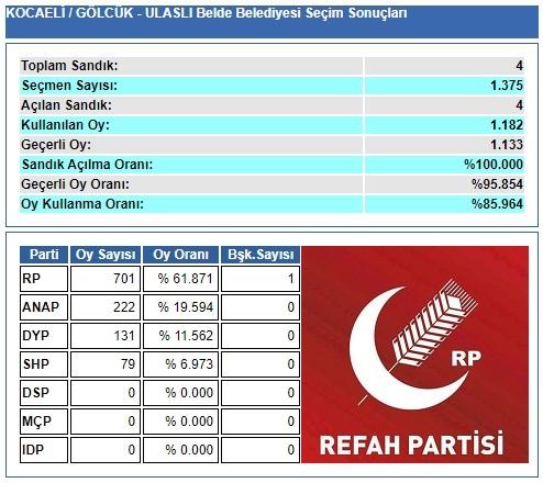 1989 Kocaeli-Gölcük-Ulaşlı Belde Belediye Seçim sonuçları