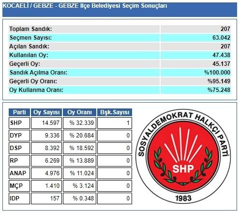 1989 Kocaeli-Gebze Belediye Seçim sonuçları