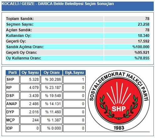 1989 Kocaeli-Gebze-Darıca Belde Belediye Seçim sonuçları