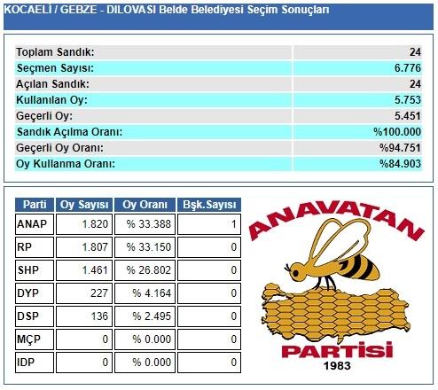 1989 Kocaeli-Gebze-Dilovası Belde Belediye Seçim sonuçları