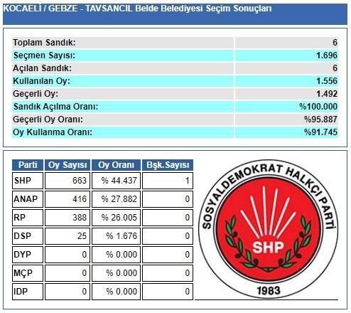 1989 Kocaeli-Gebze-Tavşancıl Belde Belediye Seçim sonuçları
