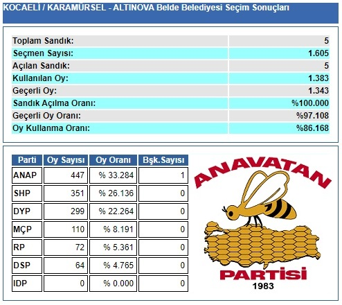 1989 Kocaeli-Karamürsel-Altınova Belde Belediye Seçim sonuçları