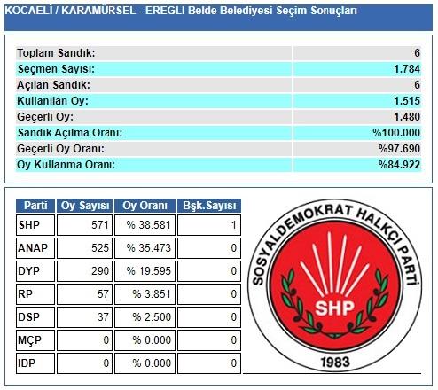 1989 Kocaeli-Karamürsel-Ereğli Belde Belediye Seçim sonuçları