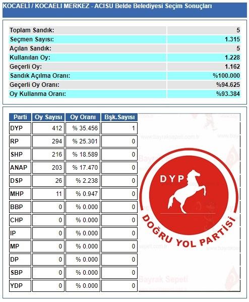 1994 Kocaeli-İzmit-Acısu belediye seçim sonuçları