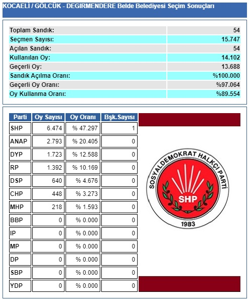 1994 Kocaeli-Gölcük-Değirmendere belediye seçim sonuçları