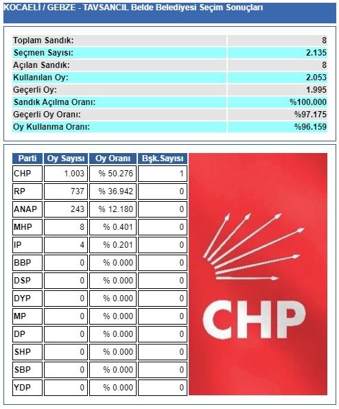 1994 Kocaeli-Gebze-Tavşancıl belediye seçim sonuçları