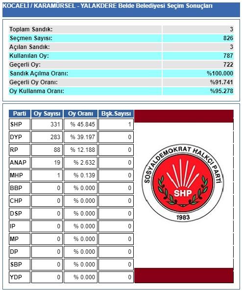 1994 Kocaeli-Karamürsel-Yalakdere belediye seçim sonuçları