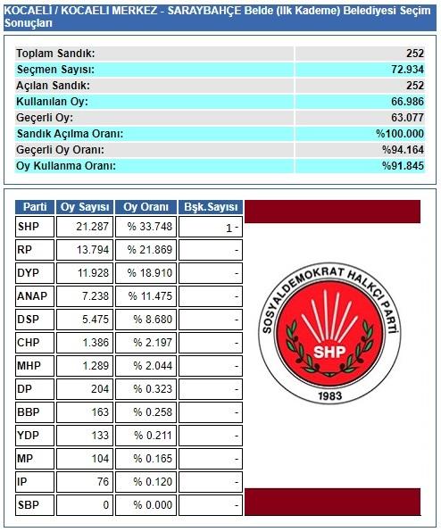1994 Kocaeli-Saraybahçe Belediyesi Seçim sonuçları