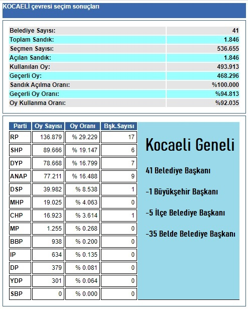 1994 Kocaeli geneli belediye seçim sonuçları