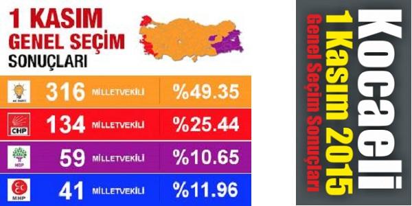 1 Kasım 2015 genel seçim Kocaeli sonuçları