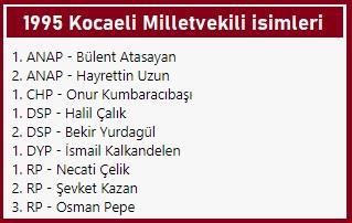 1995 Kocaeli Milletvekili listesi