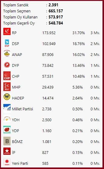 1995 Kocaeli seçimleri partilerin oy dağılımı