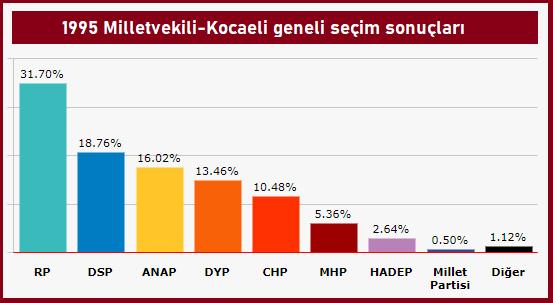1995 Milletvekili seçimleri Kocaeli sonuçları
