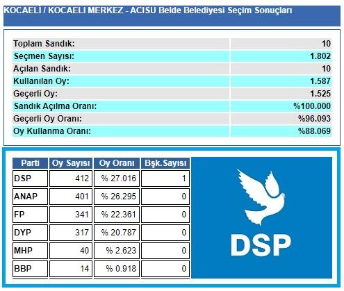 1999 Kocaeli-İzmit-Acısu Belde Belediye seçim sonuçları