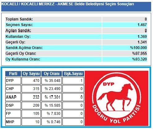 1999 Kocaeli-İzmit-Akmeşe Belde Belediye seçim sonuçları