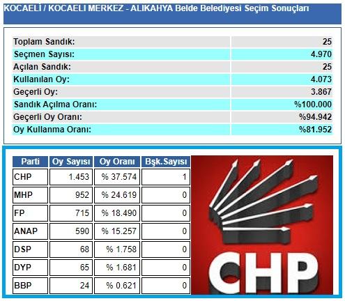 1999 Kocaeli-İzmit-Alikahya Belde Belediye seçim sonuçları