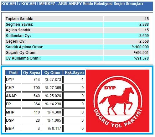 1999 Kocaeli-İzmit-Arslanbey Belde Belediye seçim sonuçları