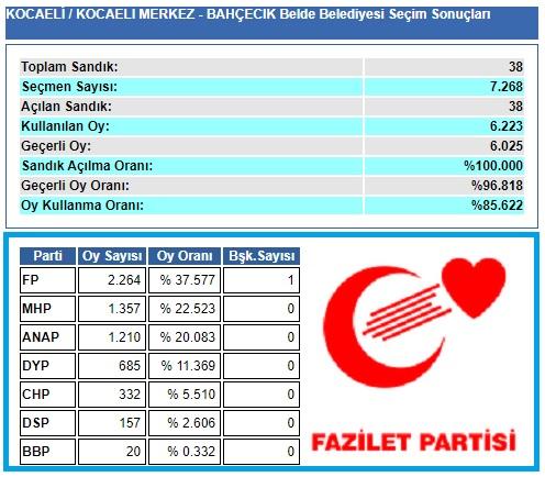 1999 Kocaeli-İzmit-Bahçecik Belde Belediye seçim sonuçları