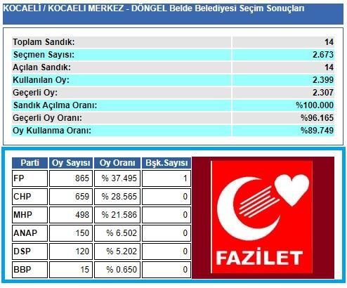 1999 Kocaeli-İzmit-Döngel Belde Belediye seçim sonuçları