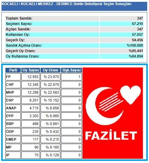 1999 Kocaeli-İzmit-Derince Belde Belediye seçim sonuçları