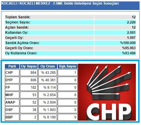 1999 Kocaeli-İzmit-Eşme Belde Belediye seçim sonuçları