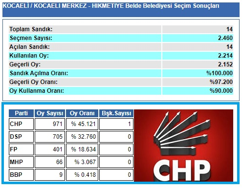 1999 Kocaeli-İzmit-Hikmetiye Belde Belediye seçim sonuçları