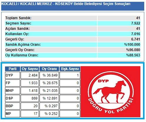 1999 Kocaeli-İzmit-Köseköy Belde Belediye seçim sonuçları