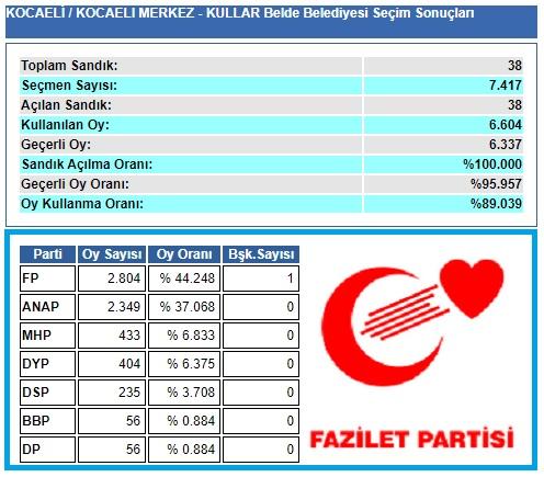 1999 Kocaeli-İzmit-Kullar Belde Belediye seçim sonuçları