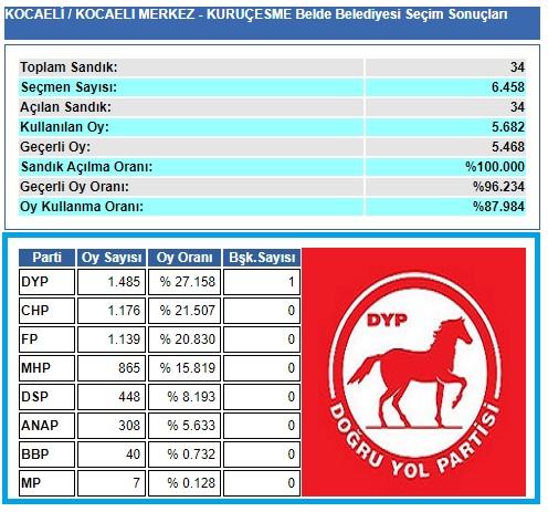 1999 Kocaeli-İzmit-Kuruçeşme Belde Belediye seçim sonuçları