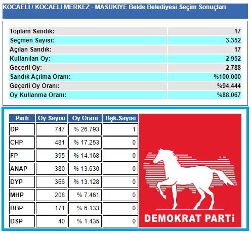 1999 Kocaeli-İzmit-Maşukiye Belde Belediye seçim sonuçları