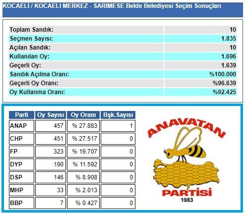 1999 Kocaeli-İzmit-Sarımeşe Belde Belediye seçim sonuçları