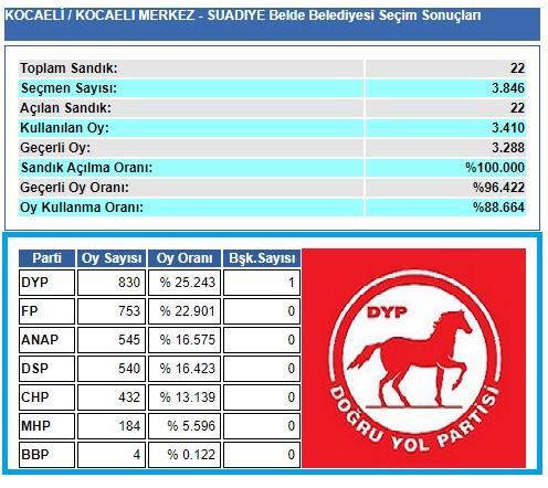 1999 Kocaeli-İzmit-Suadiye Belde Belediye seçim sonuçları