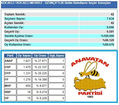 1999 Kocaeli-İzmit-Uzunçiftlik Belde Belediye seçim sonuçları