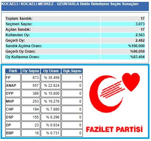 1999 Kocaeli-İzmit-Uzuntarla Belde Belediye seçim sonuçları