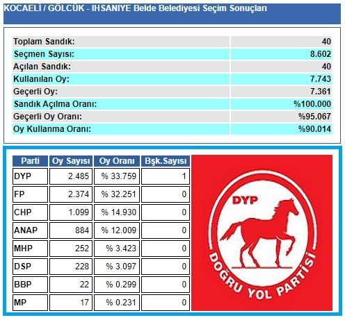 1999 Kocaeli-Gölcük-İhsaniye Belde Belediye seçim sonuçları