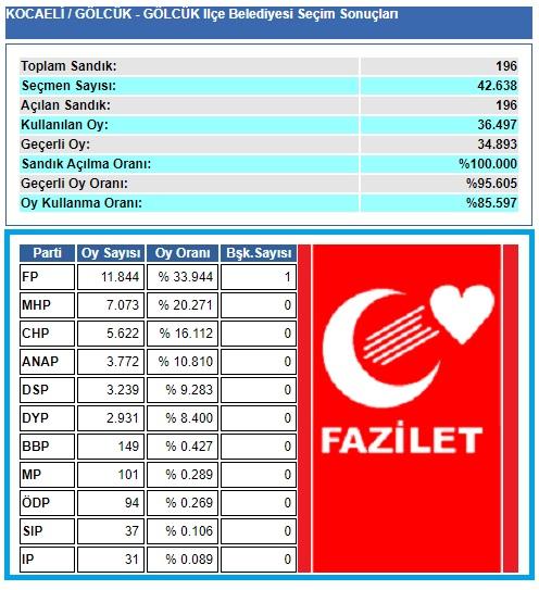 1999 Kocaeli-Gölcük Belediye seçim sonuçları